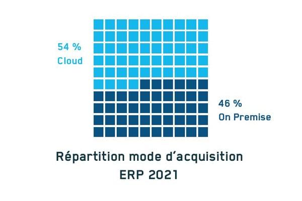 repartition-mode-acquisition-erp-2021